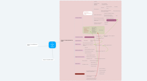 Mind Map: le monde du travail