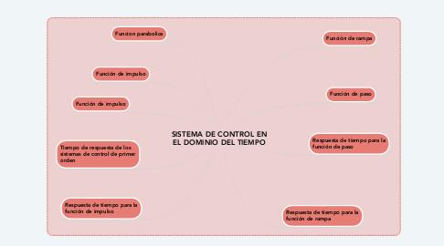 Mind Map: SISTEMA DE CONTROL EN EL DOMINIO DEL TIEMPO