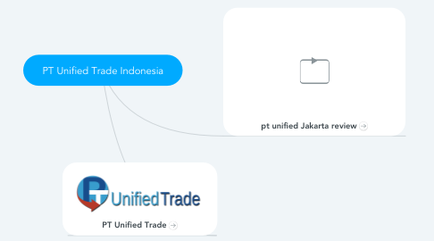 Mind Map: PT Unified Trade Indonesia