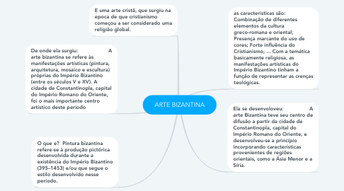Mind Map: ARTE BIZANTINA