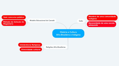 Mind Map: História e Cultura Afro-Brasileira e Indígena