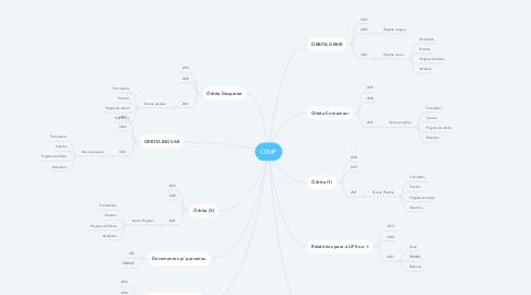 Mind Map: CEMP