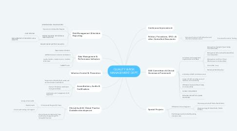 Mind Map: QUALITY & RISK MANAGEMENT DEPT.