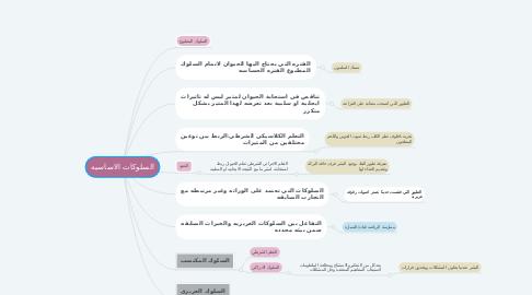 Mind Map: السلوكات الاساسيه