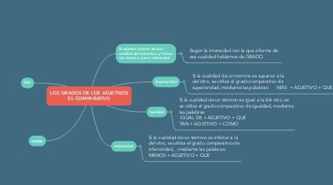 Mind Map: LOS GRADOS DE LOS ADJETIVOS EL COMPARATIVO