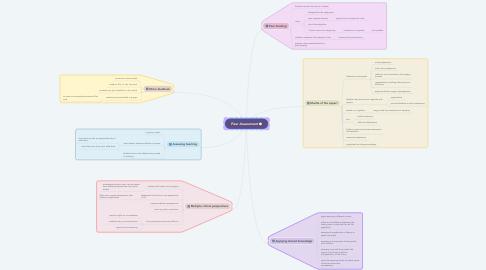 Mind Map: Peer Assessment