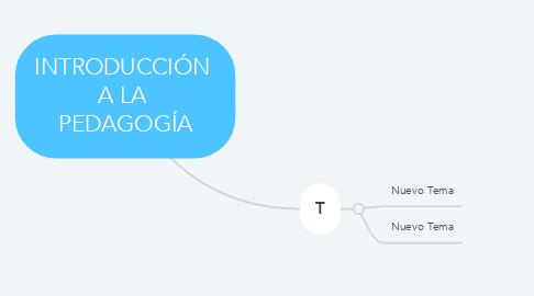 Mind Map: INTRODUCCIÓN  A LA  PEDAGOGÍA
