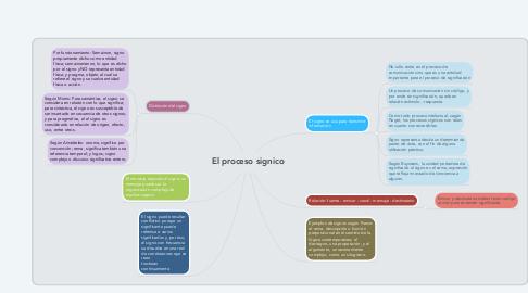 Mind Map: El proceso signico