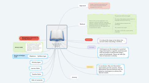 Mind Map: Approach, Method, Procedure and Technique