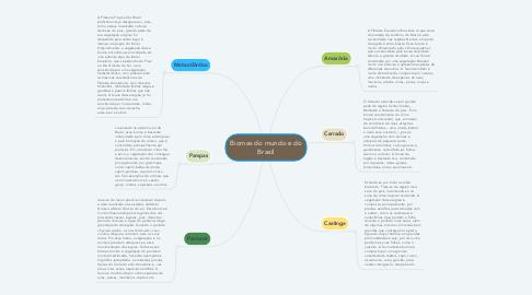 Mind Map: Biomas do mundo e do Brasil