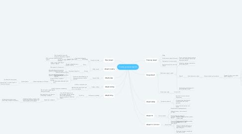 Mind Map: Oceny prawne toples