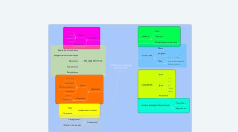 Mind Map: LITTÉRATURE : ANALYSE LINGUISTIQUE