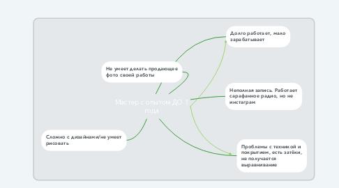 Mind Map: Мастер с опытом ДО 1 года