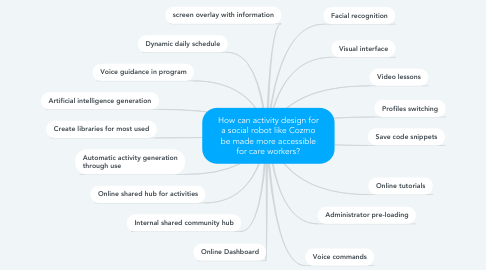 Mind Map: How can activity design for a social robot like Cozmo be made more accessible for care workers?