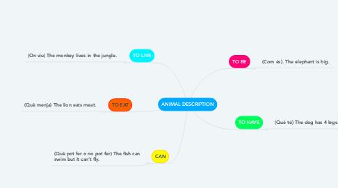 Mind Map: ANIMAL DESCRIPTION