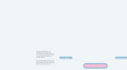 Mind Map: El darwinismo y genetica