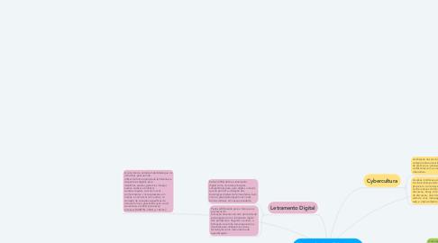 Mind Map: Competências digitais para a docência.