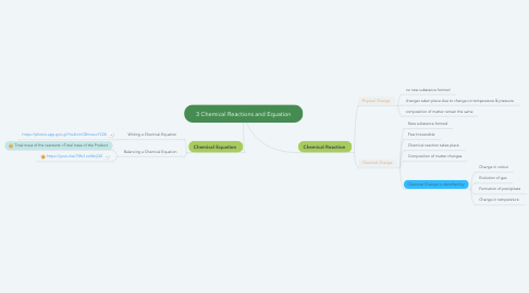 Mind Map: 3 Chemical Reactions and Equation