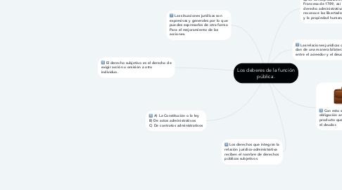 Mind Map: Los deberes de la función pública.