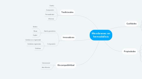 Mind Map: Membranas en hemodiálisis