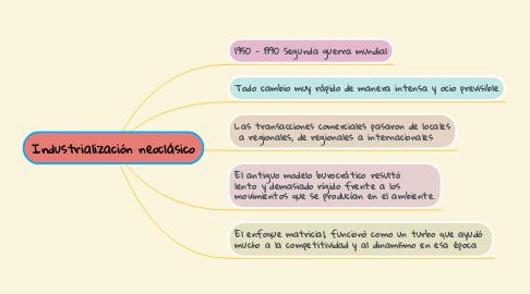 Mind Map: Industrialización neoclásico