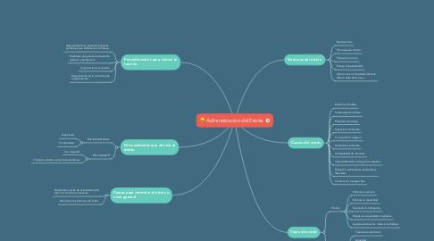 Mind Map: Administración del Estrés.