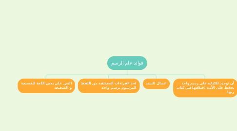 Mind Map: مهارة القراءة الاستطلاعية