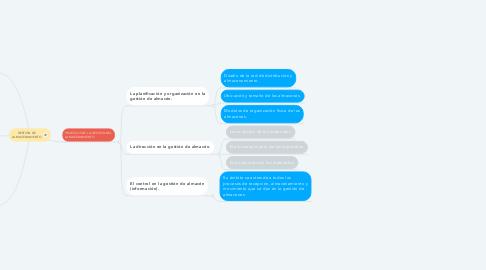 Mind Map: GESTIÓN DE ALMACENAMIENTO