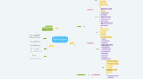 Mind Map: Организатор фотосессий, сторисмейкер