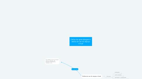 Mind Map: Estilos de aprendizagem e estilos de uso do espaço virtual