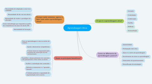 Mind Map: Aprendizagem Ativa