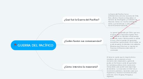 Mind Map: GUERRA DEL PACÍFICO