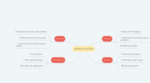 Mind Map: SISTEMA DE GESTION