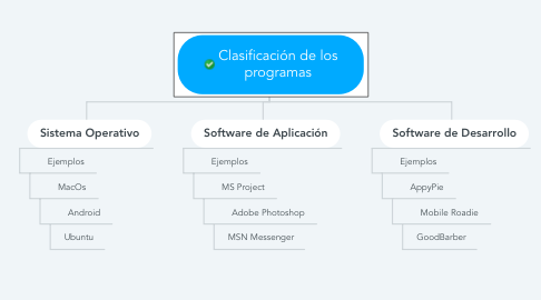 Mind Map: Clasificación de los programas