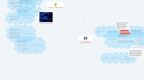 Mind Map: 1-- Introduccion a la Ingenieria de Software