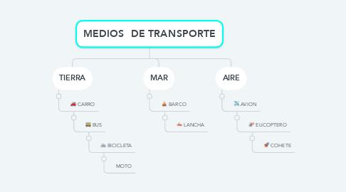 Mind Map: MEDIOS  DE TRANSPORTE