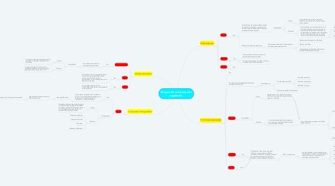 Mind Map: Grupos de componentes orgánicos.