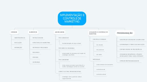 Mind Map: IMPLEMENTAÇÃO E CONTROLE DE MARKETING