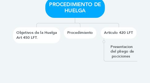 Mind Map: PROCEDIMIENTO DE HUELGA