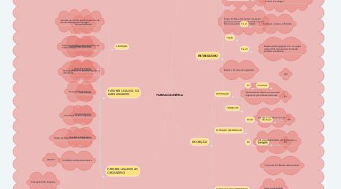 Mind Map: CICLO VITAL - VELHICE