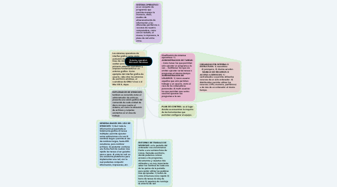 Mind Map: Sistema operativo Microsoft Windows