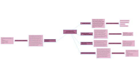 Mind Map: ENFERMEDADES CARDIOVASCULARES