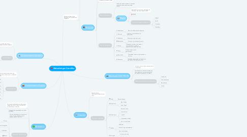 Mind Map: Metodologia Cientifica