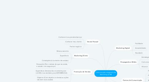 Mind Map: Comunicação Integrada de Marketing (CIM)