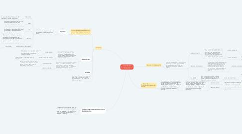 Mind Map: LOS ELEMENTOS ESENCIALES Y MODALES DEL ESTADO