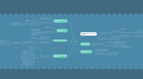 Mind Map: software IGW