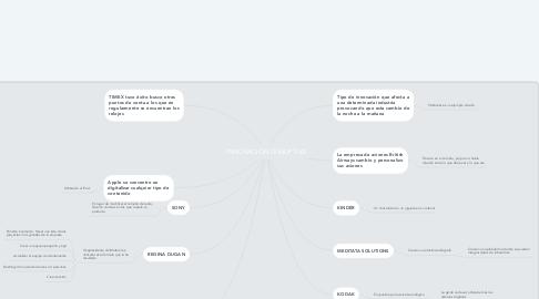 Mind Map: INNOVACIÓN DISRUPTIVA