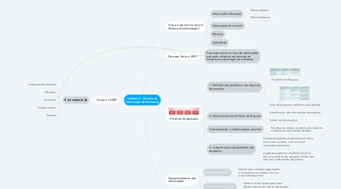 Mind Map: Unidade 3 - Sistema de Informação de Marketing