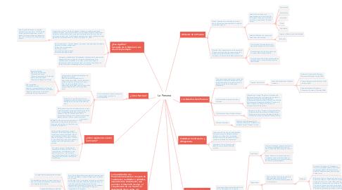 Mind Map: La Persona