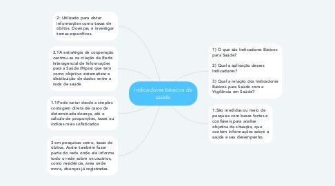 Mind Map: Indicadores básicos de saúde